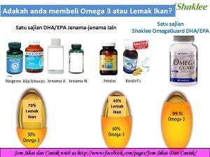 Omega or Fat?